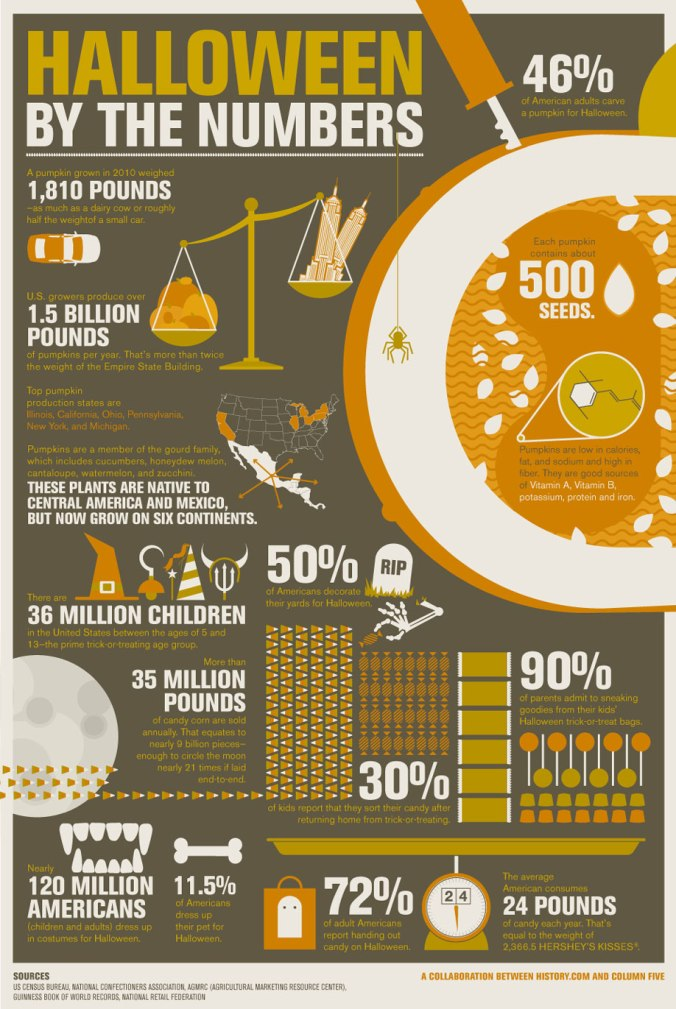 history-com-infographic-halloween-by-the-numbers